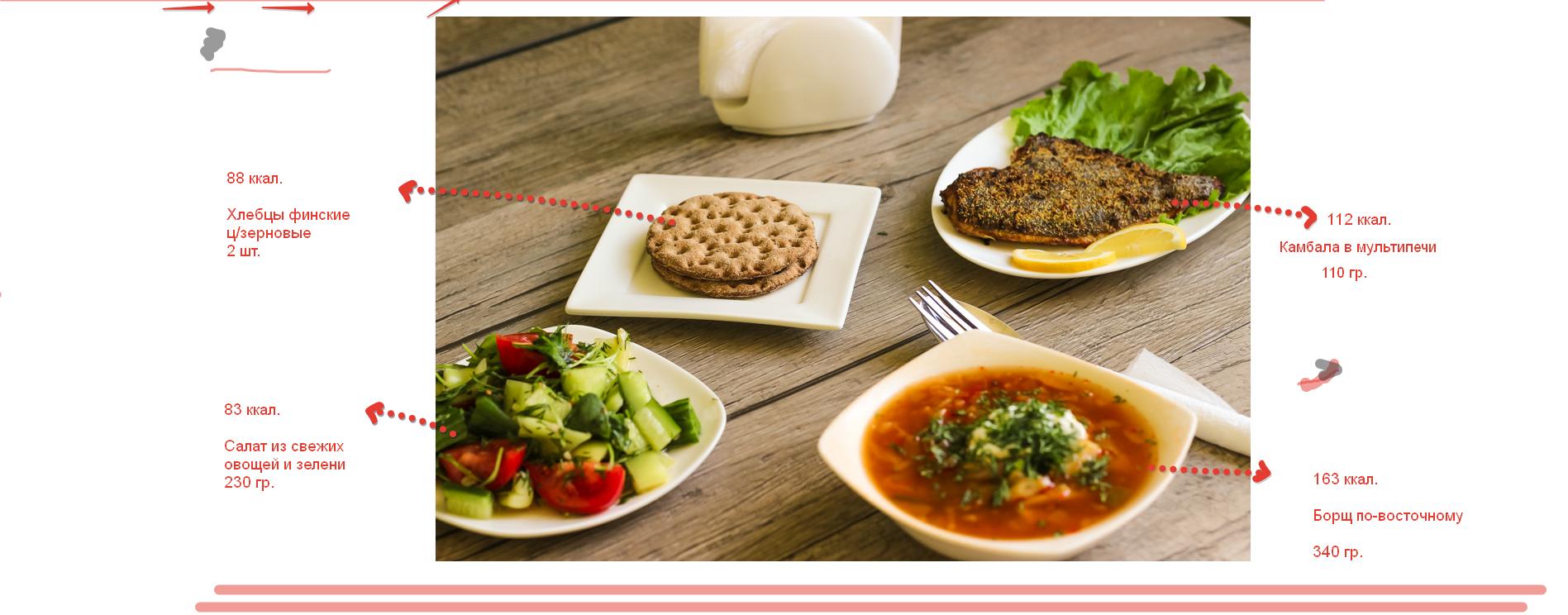 Эффективные диеты для похудения в домашних условиях